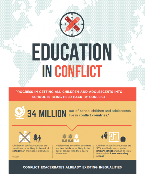 © EFA Global Monitoring Report/ UNESCO